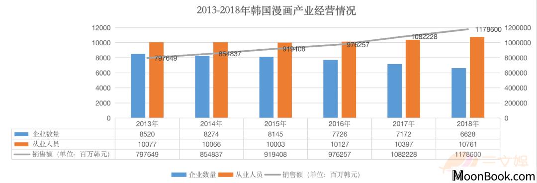 我的天!韩国漫画如何出海掘金?(下)一年销售额约69亿元!